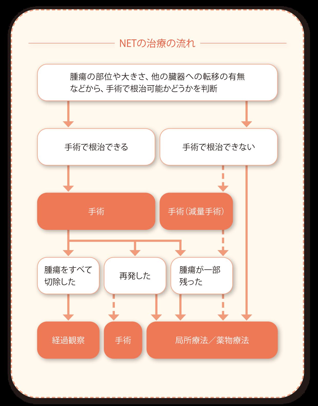 Net 膵